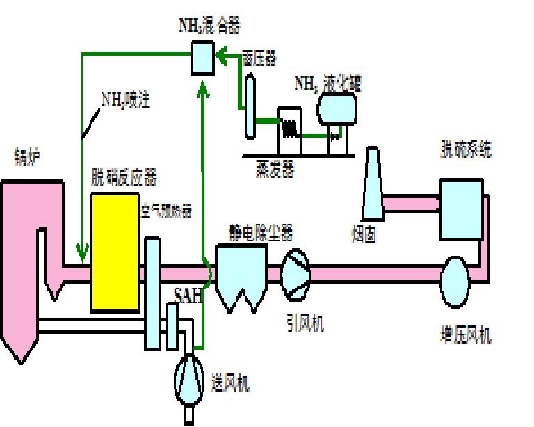 选择性催化还原脱氮SCR技术